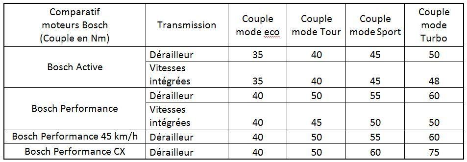 comparatif-couple-moteurs-bosch-2016-full-fr-738227786